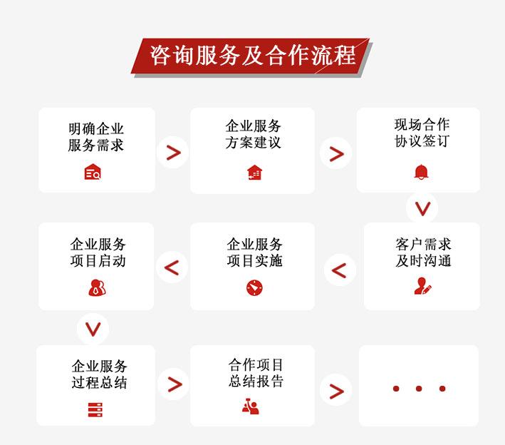 创业咨询服务及合作流程.jpg